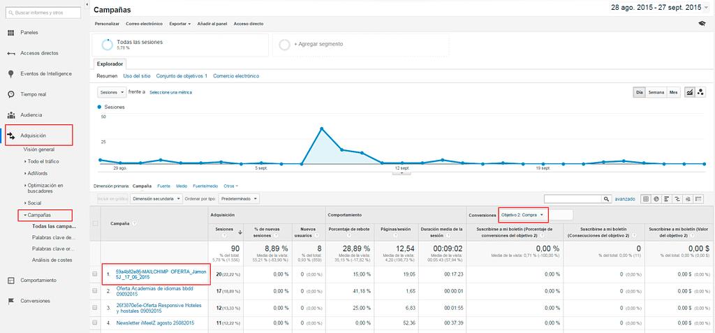 interpretar los datos de CTA trackeados en Analytics 1024x477 - 5 Pasos para configurar el seguimiento de tus campañas de Mailchimp con Google Analytics.