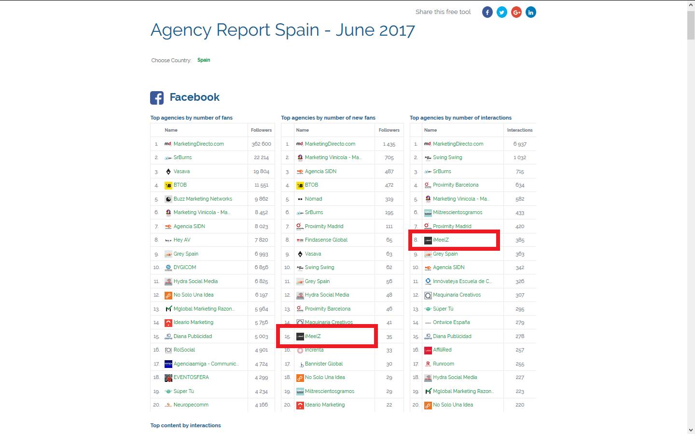 Top20 agencias europeas ZoomSphere Facebook junio 2017 version 2 - Reconocimientos
