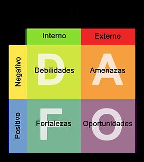 DAFO iMeelZ 910x1024 - Cómo hacer un plan de marketing. Tutorial en 5 pasos