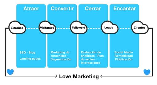 Lee más sobre el artículo ¿Qué es el inbound Marketing? ¿Y por qué es fundamental su aplicación en tu empresa?