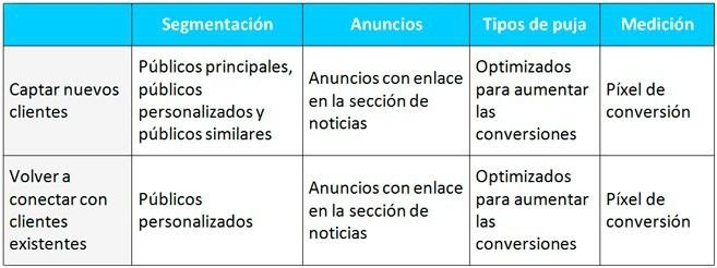 tabla optimizacion facebook campaña - Cómo crear una campaña publicitaria en Facebook Ads optimizada