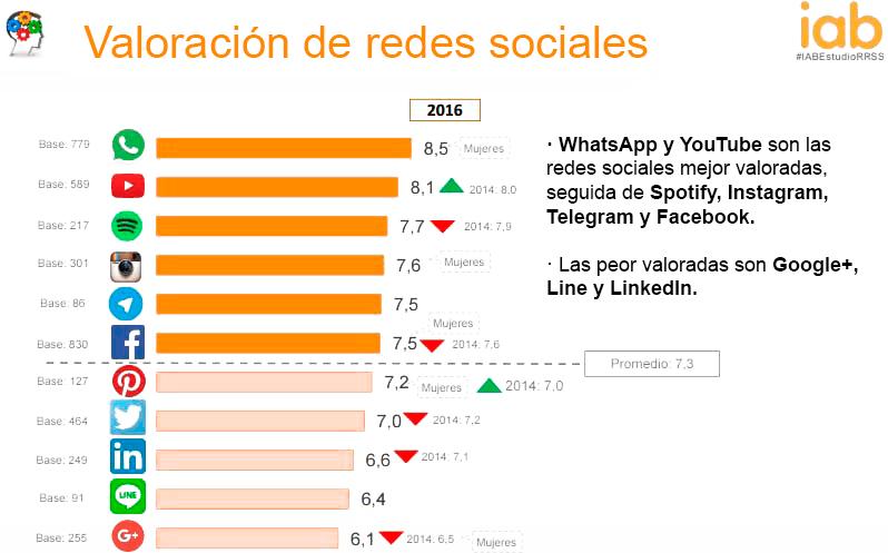 valoracion redes sociales - Estudio redes sociales 2016 para el diseño de tu estrategia Social Media