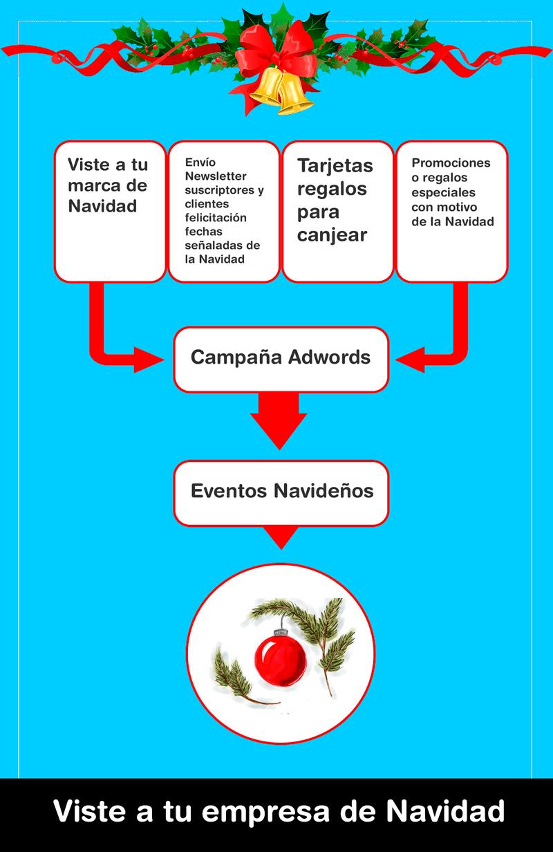 infografia campaña navidad 2 - Marketing en Navidad. 5 Acciones básicas para tu campaña