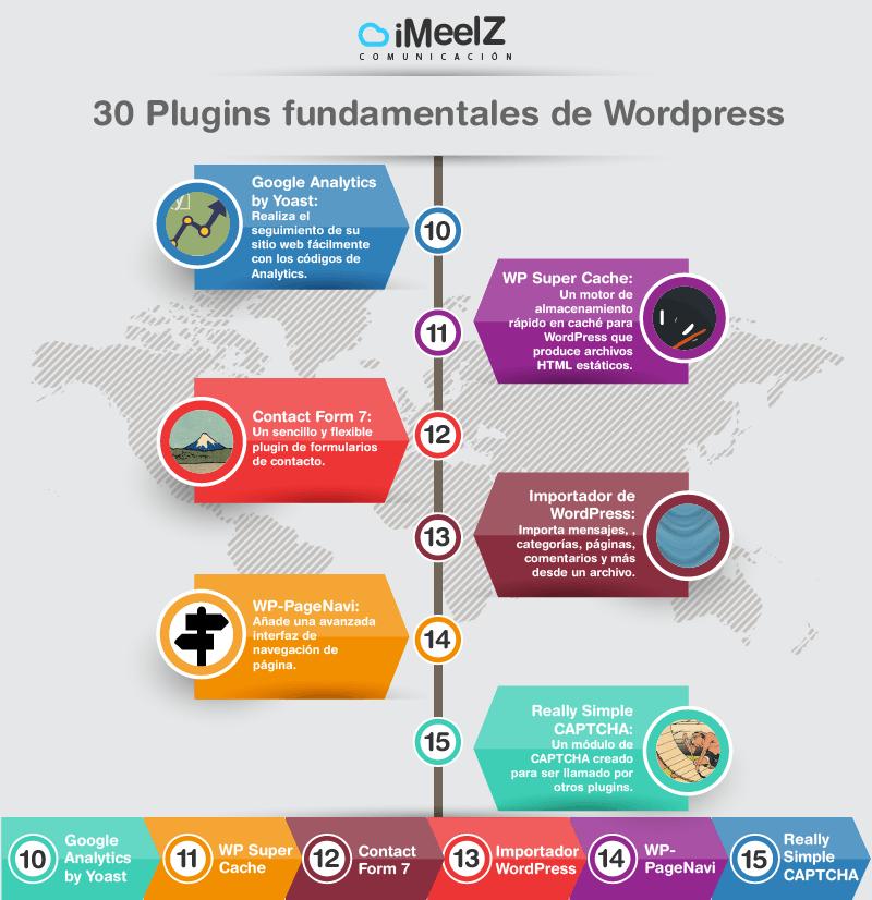 infografia 30 plugin wordpress blog web - 30 Plugins fundamentales de Wordpress para instalar en tu web/Blog